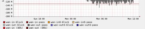 status_rrd_graph_img (1)
